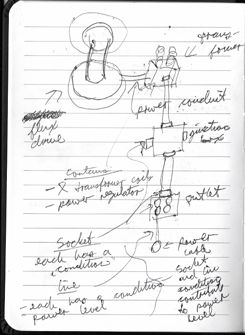 Sketch of how the power system components connect
